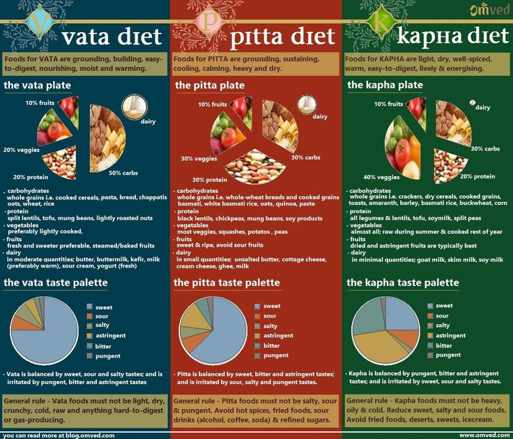 Ayurveda Dosha Diet – Food is one of the most important aspects of living. We pl…